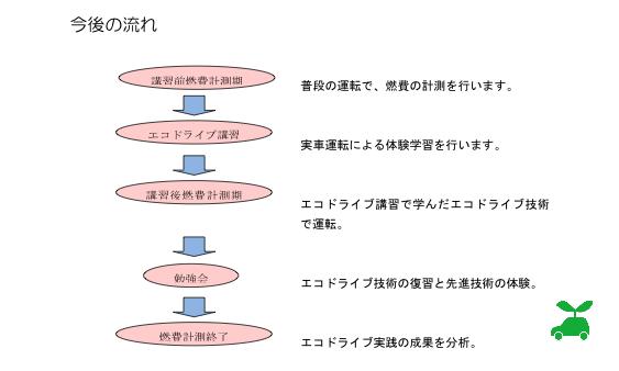 20120819_ecodrive_img_02_s2.jpg