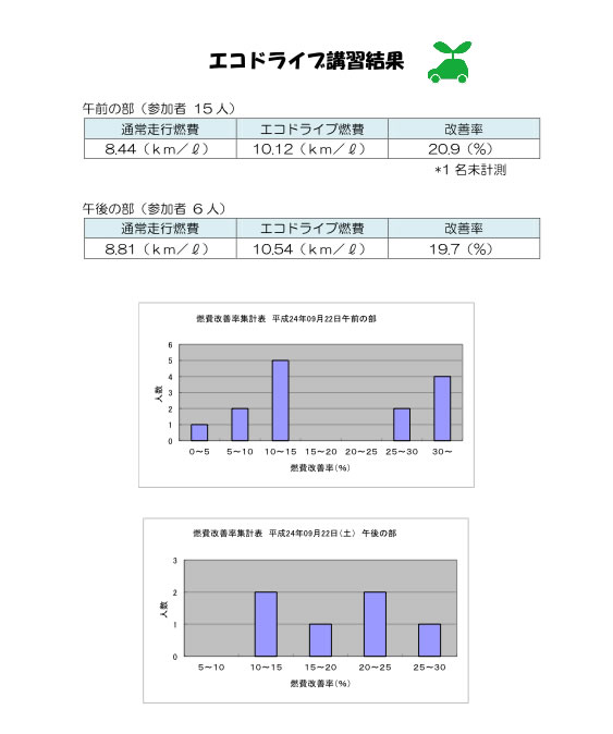 20120922_ecodrive_03_s3.jpg